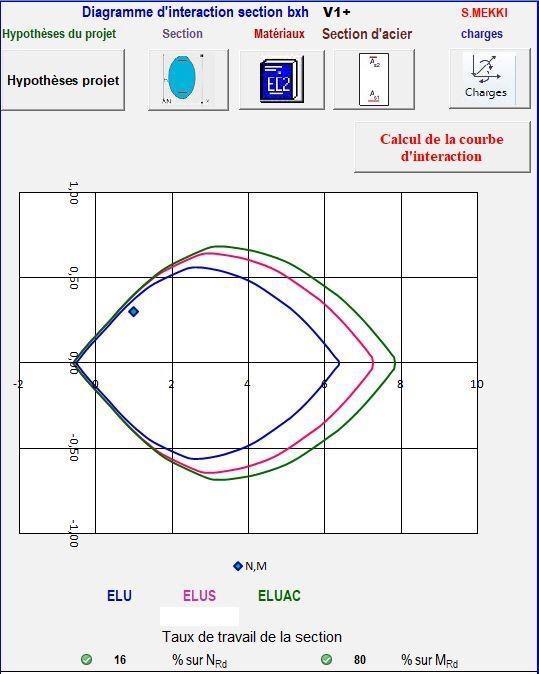 Diagrammes d'interaction ELU, ELUSISMIQUE et ELUACCIDENTELLE