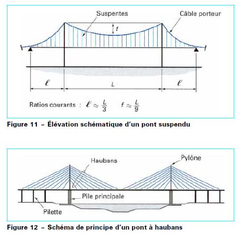 ponts speciaux.PNG