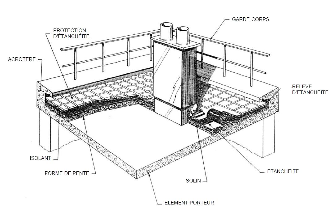 cours toiture terrasse support de cours civilmania. Black Bedroom Furniture Sets. Home Design Ideas