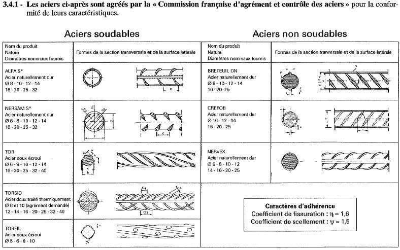 Typologie des fers à béton français.jpg